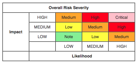 OWASP evaluation chart